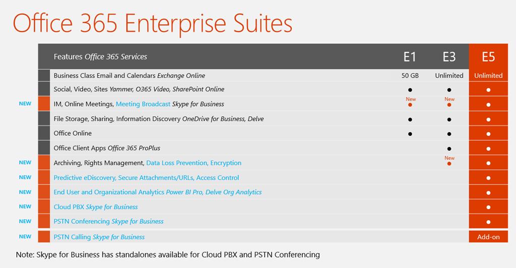 Office 365 Enterprise Suites licensing overview screenshot